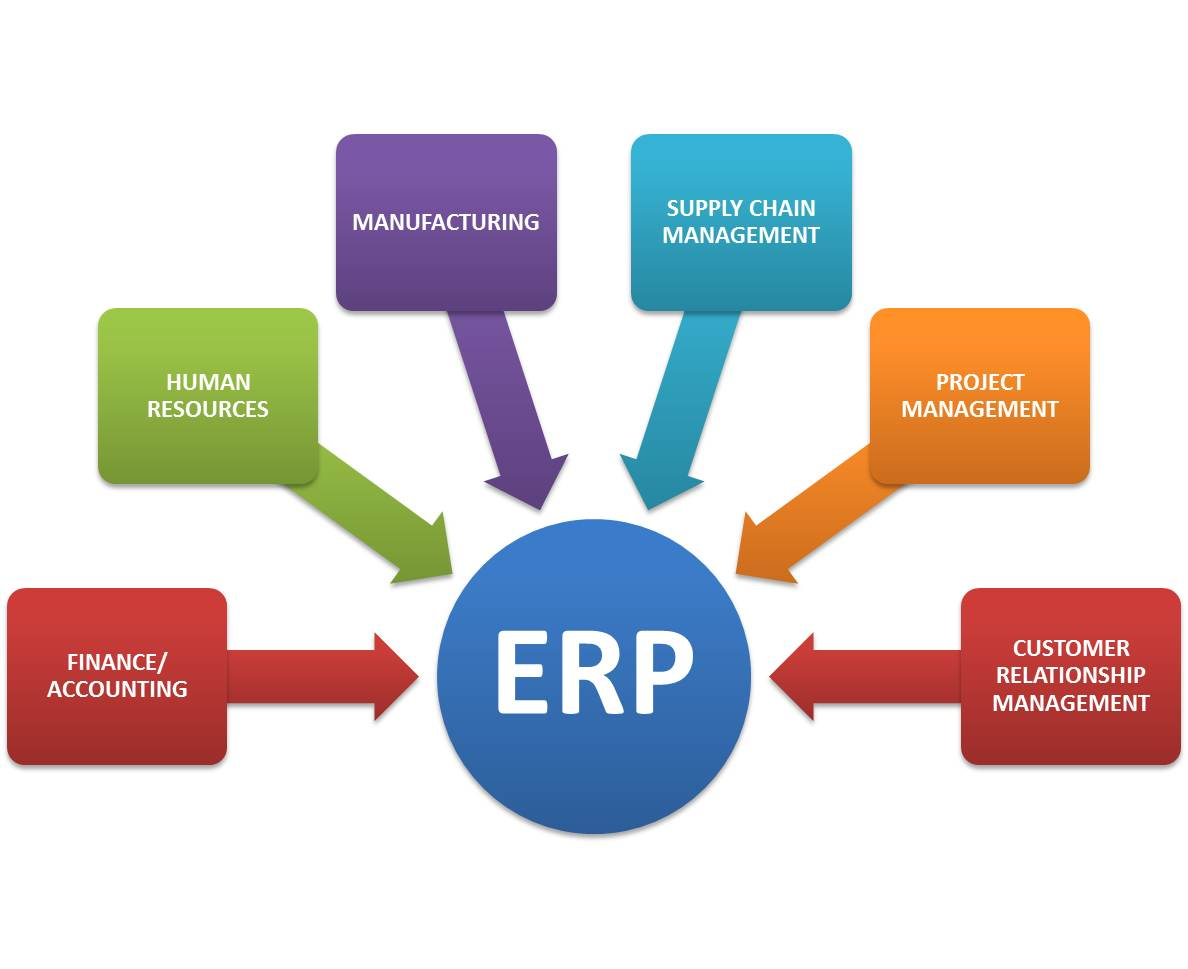 mengenal software erp